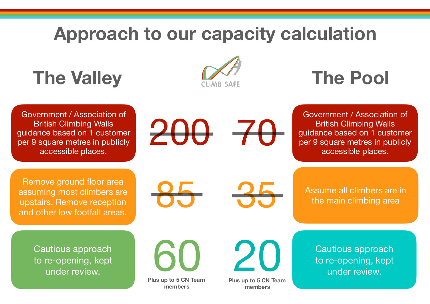 By  looking at guidelines of 1 climber per 9 square metres and making conservative estimates on where climbers will be at the centre, we have come up with capacities of 60 and 20 climbers for The Valley and The Pool respectively.